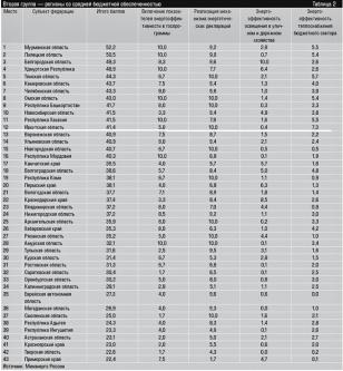 В рейтинге Минэнерго России Иркутская область заняла 12 место в группе регионов со средней бюджетной обеспеченностью