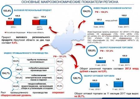 По темпу роста инвестиций Иркутская область занимает первое место в Сибирском Федеральном округе